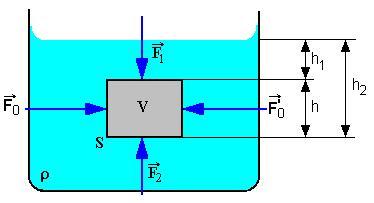 Archimedov zákon I – príklady