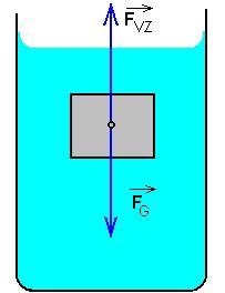 Archimedov zákon I